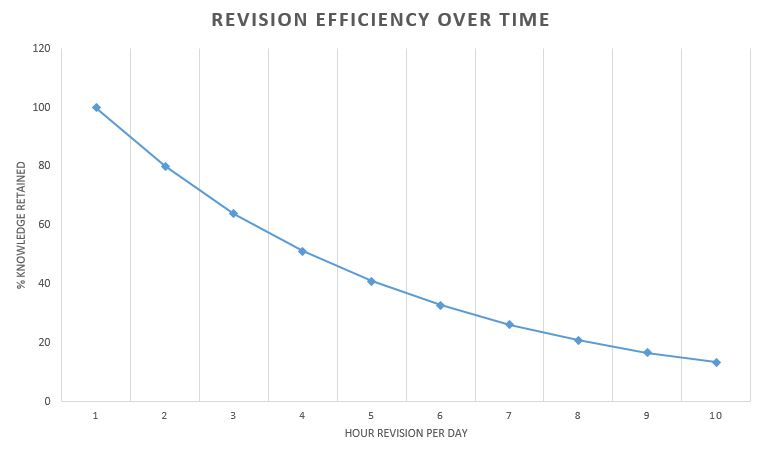 Efficiency Of GCSE Revision Over Time During One Session