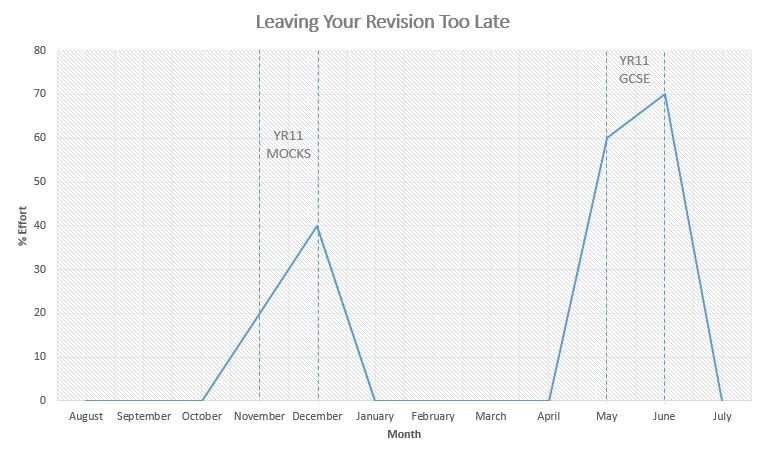 When Is It Too Late To Start Revising For Your GCSEs